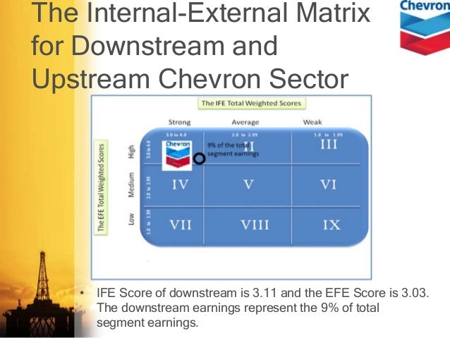 chevron swot The swot matrix is the summary of the analysis stage of the marketing plan.