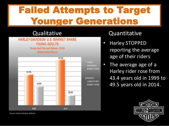 Failed Attempts to Target Younger Generations • Harley STOPPED reporting the average age of their riders • The average age...