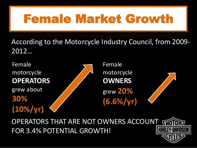 Female Market Growth According to the Motorcycle Industry Council, from 2009- 2012… Female motorcycle OPERATORS grew about...