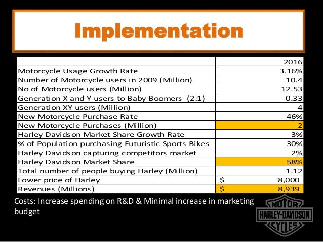 an overview of the problems of harley davidson The harley-davidson dyna wide glide is the harley motorcycle for harley-davidson dyna glide (1995-2009) review summary of owners' reviews.