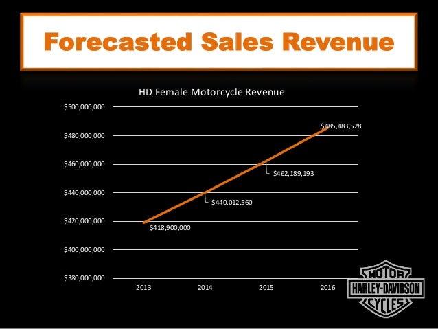 Forecasted Sales Revenue $418,900,000 $440,012,560 $462,189,193 $485,483,528 $380,000,000 $400,000,000 $420,000,000 $440,0...