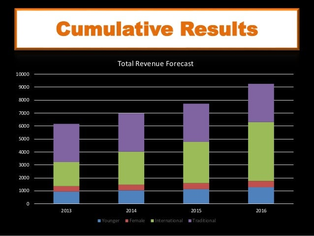 Cumulative Results 0 1000 2000 3000 4000 5000 6000 7000 8000 9000 10000 2013 2014 2015 2016 Total Revenue Forecast Younger...