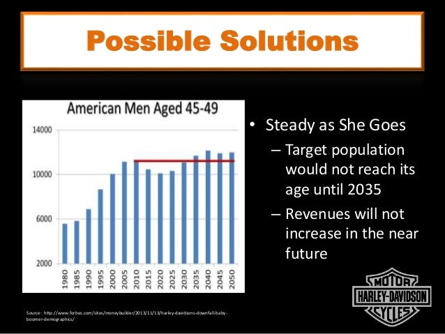 Possible Solutions • Steady as She Goes – Target population would not reach its age until 2035 – Revenues will not increas...