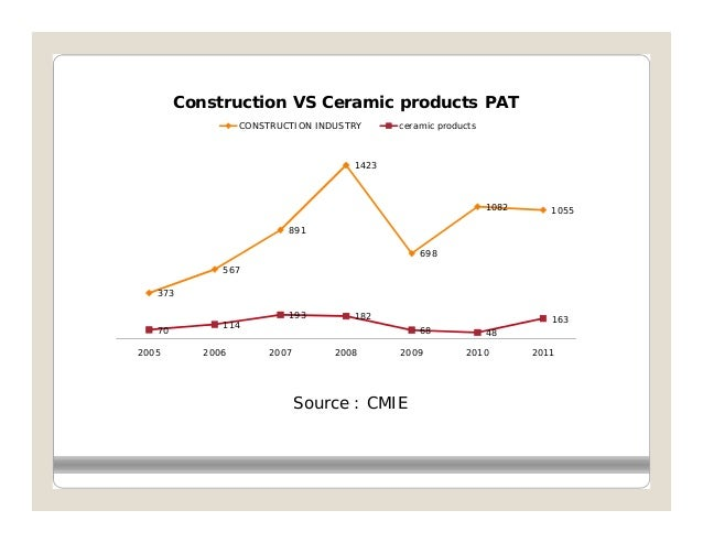 Construction VS Ceramic products PAT                  CONSTRUCTION INDUSTRY     ceramic products                          ...