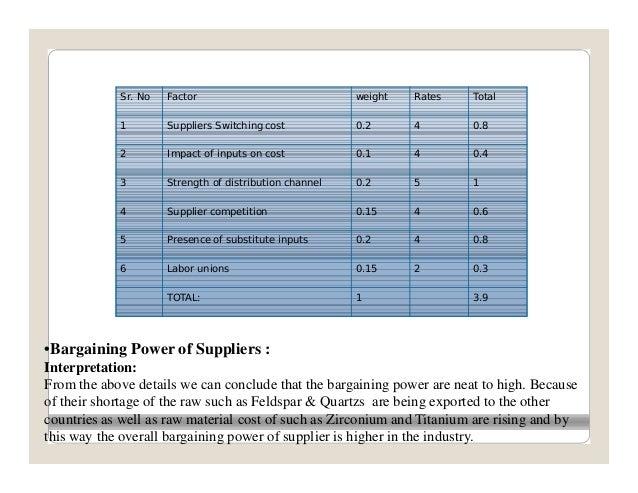 Strategic analysis of indian ceramic tiles indusry