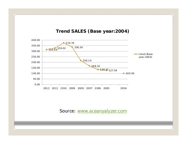 Trend SALES (Base year:2004)400.00                              374.76350.00                     328.02            336.34 ...