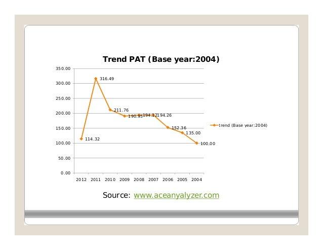 Trend PAT (Base year:2004)350.00                 316.49300.00250.00                       211.76200.00                    ...