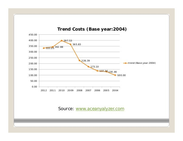 Trend Costs (Base year:2004)450.00400.00                        397.53                                       365.83350.00 ...