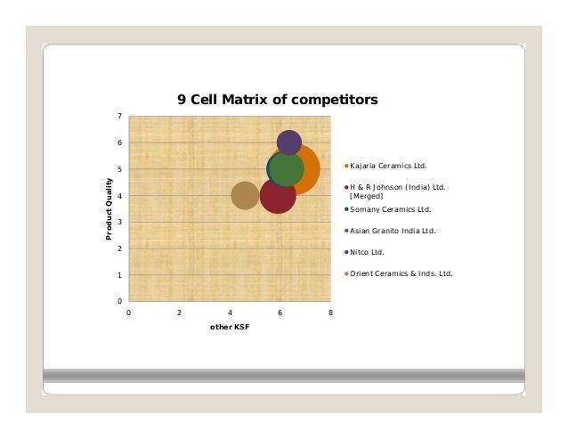9 Cell Matrix of competitors                  7                  6                  5                                Kajar...