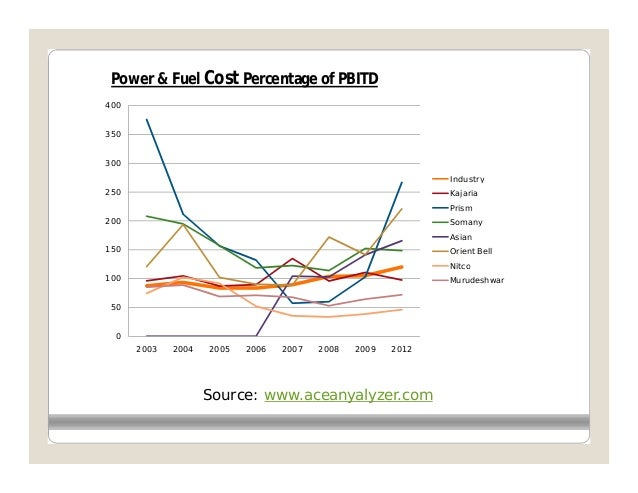 Power & Fuel Cost Percentage of PBITD400350300                                                              Industry250   ...
