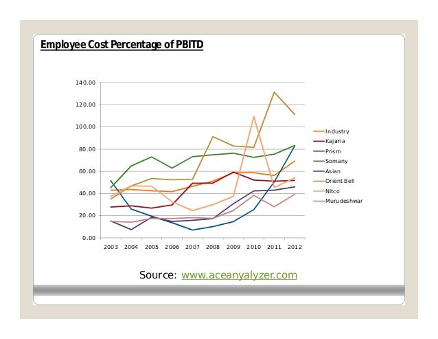 Employee Cost Percentage of PBITD       140.00       120.00       100.00                                                  ...