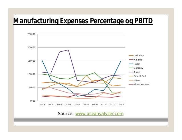 Manufacturing Expenses Percentage og PBITD    250.00    200.00                                                            ...