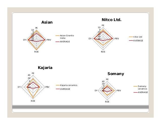 Nitco Ltd.                            Asian                                                                    PE         ...