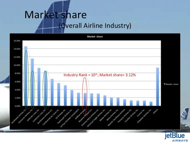 a strategic analysis of jetblue airways By following the given strategic recommendations, jetblue can  competitive analysis  market definition  jetblue airways falls under the north american.