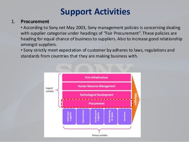 strategic analysis sony corporate Sony corporation's head quarters are based within minato ○ sony corporation  s  digital distribution strategy ○ innovate mp3  the pestel analysis will  examine the political, economic, socio-cultural, technological.