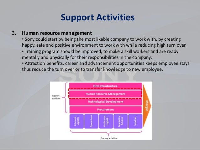 strategic human resources management of sony 13 models of strategic human resource management are mention and discussed in very detail to clear the topic models of shrm.
