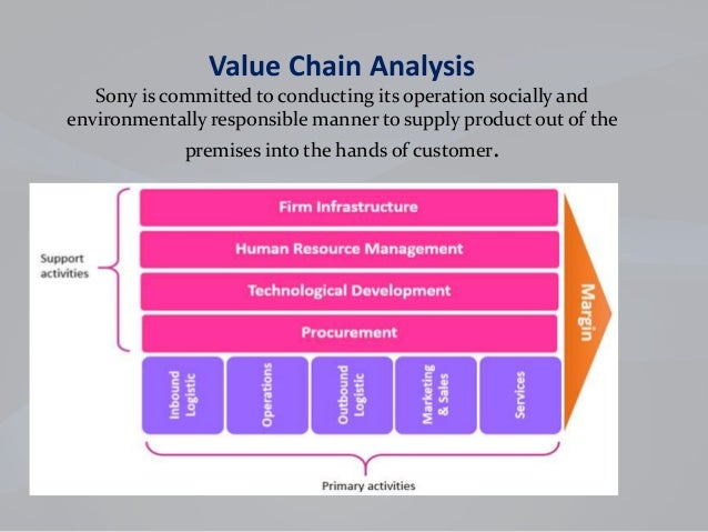 pestel analysis of sony case study