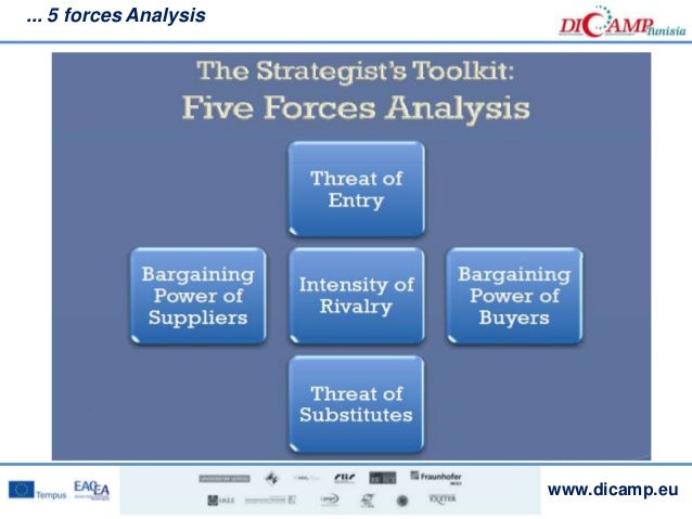 5 forces analysis of unilever Moreover, it also undertakes the macro and micro environmental analysis with  regards to dove in this regard pestel analysis and porter's five forces model .