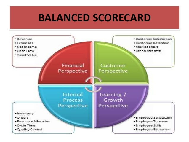 ?activity-based costing and the balanced scorecard essay What is the purpose of the following eva, balanced scorecard and activity based  costing discuss the advantages and the disadvantages of why a company.