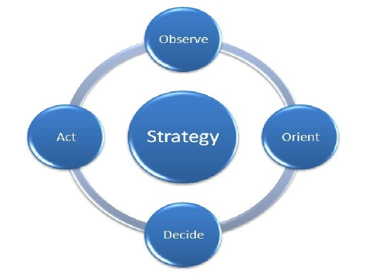 • Articulate broad strategic vision and  gain insights into existing business             • Finalize Opportunity• Prepare ...