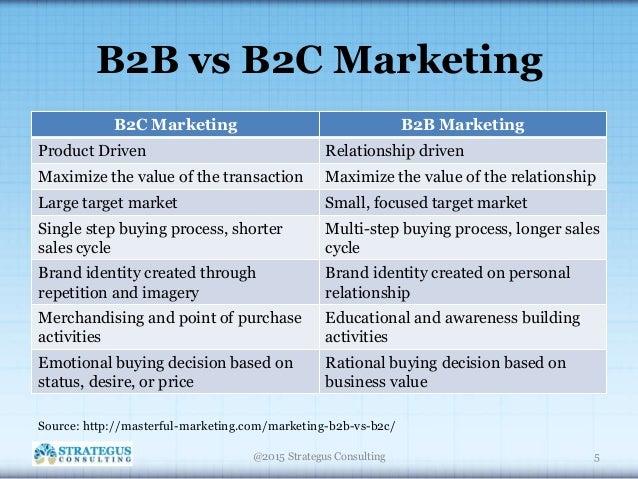 Strategic B2B Marketing Framework - Preview
