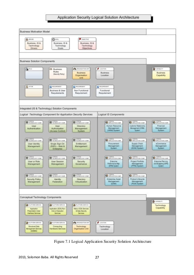 Strategic blueprint for managing enterprise transformation agility all rights reserved 26 27 figure 71 logical application security malvernweather Gallery