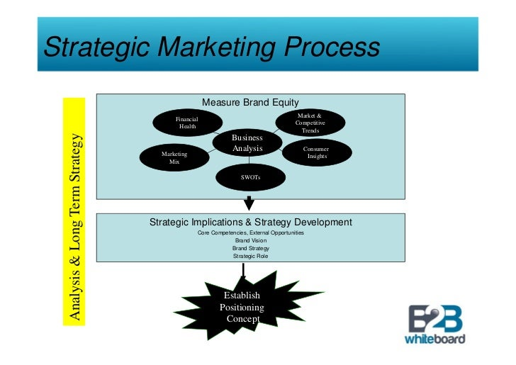 strategic brand management thesis In strategic marketing, it is considered that brand plays an essential part in the   highlights the fact that marketers or online brand community managers  should.