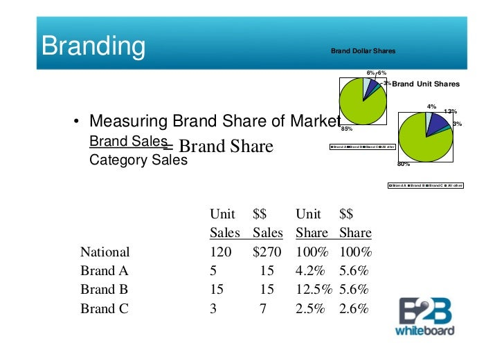 strategic brand management That's because, as the definition above notes, the act of marketing includes all of  the activities involved in taking our brand's products and services to market  is  there a difference between branding and marketing  brand management as  has been taught for years, was developed under the marketing.