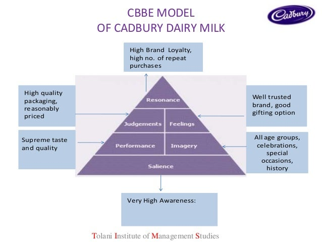 research methodology on cadbury Benefits of human resources while adapting change in an research methodology the employees of all the department of cadbury is.