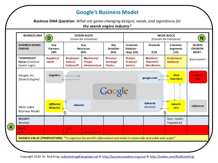 Google's Business Model               Business DNA Question: What are game-changing designs, needs, and aspirations for   ...