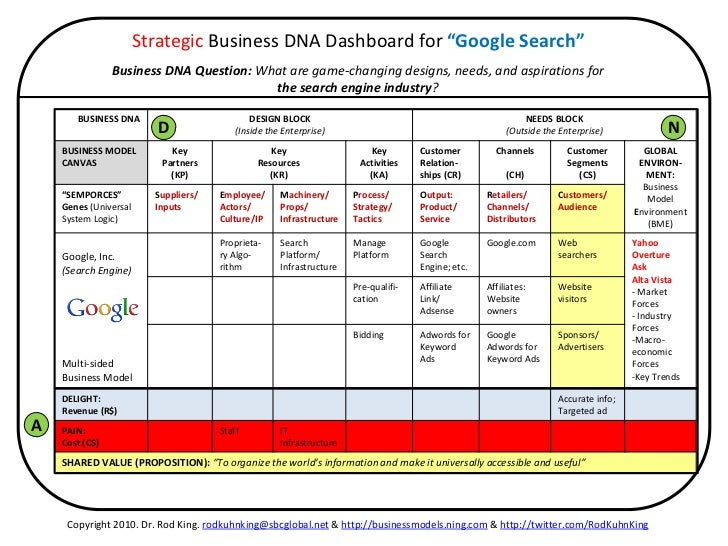 google s business level strategies Start studying mgt 4800j ch1-ch5 learn vocabulary, terms, and more with flashcards, games, and other study tools  often a company's business-level strategy can.