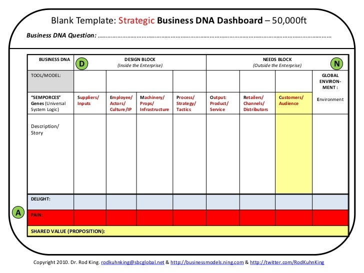Googles business model appendix 4 blank template strategic business accmission Image collections