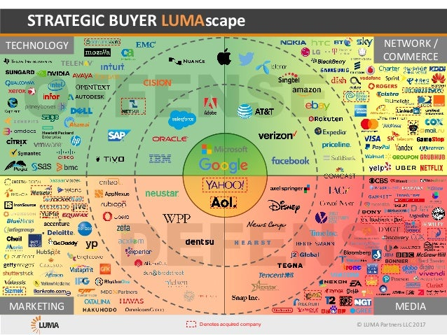 ©	LUMA	Partners	LLC	2017 STRATEGIC	BUYER	LUMAscape TECHNOLOGY MARKETING NETWORK	/ COMMERCE MEDIA Denotes acquired company
