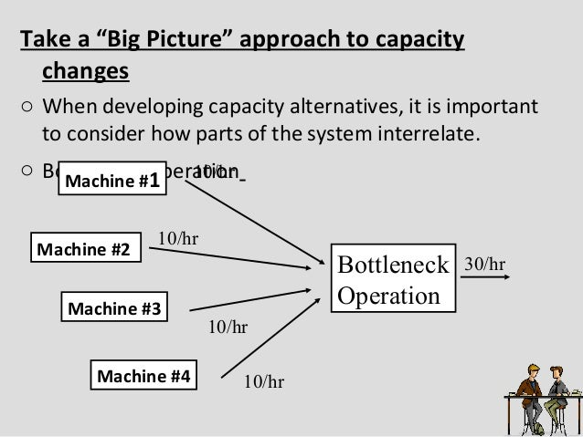 bottleneck operations A bottleneck operation determines hourly production of a sewing line in a bottleneck operation garments are piled up compared to other operations in the line and produces lowest number of garments efficiency of the line as well as labor productivity is affected by work in process (wip) level at bottleneck operations.