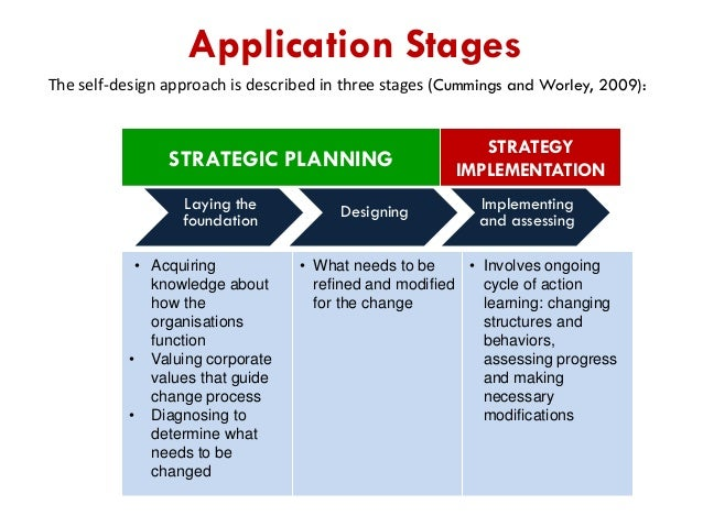 strategic change This unit focuses upon the leadership principles required to bring an organisation  and its stakeholders through strategic change it explores key models and.