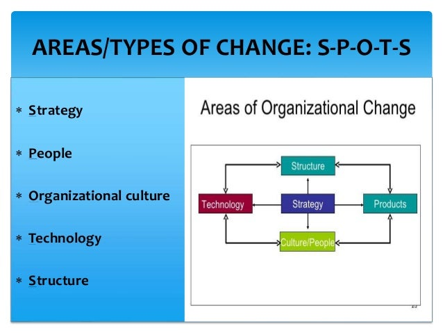 strategic change management What is strategic change in response to the fast changing and fluid marketplace and industry landscapes, many management thinkers came with theories of strategic change the first among them was the legendary peter drucker who coined the term age of discontinuity to describe the way in which disruptive change affects us.
