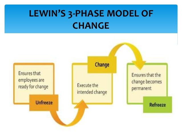 strategic change How to design and implement a strategic plan  the bottom line is a 'change in human beings', which is significantly harder to plan for – but not impossible.