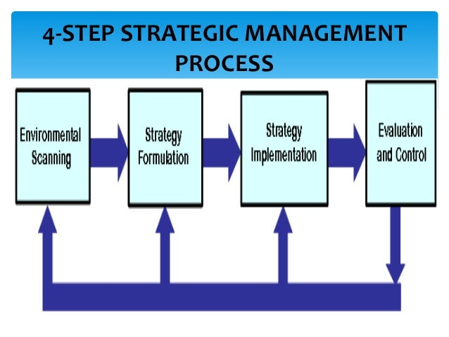 Strategic change management – processes and methods