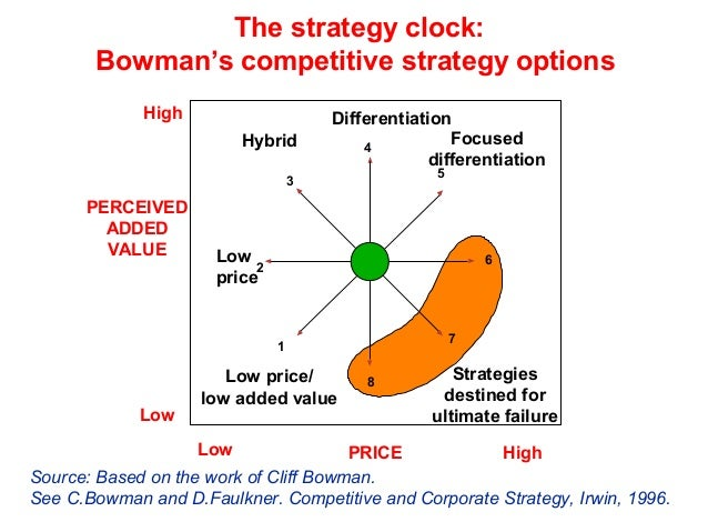 Bowman's Strategy Clock Model & its Eight Competitive Directions for Edge