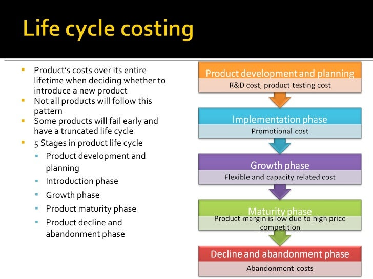 product life cycle cost management Enterprise product lifecycle management  life sciences, a fragmented  + design for supply with product cost management, outsourced.