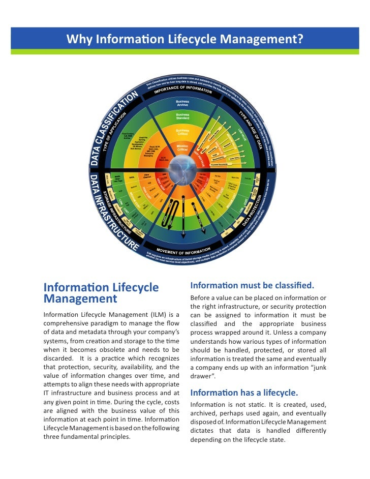 Why Information Lifecycle Management?     Information Lifecycle                              Information must be classified...