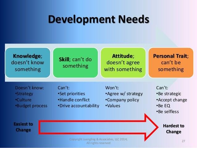Strategic employee development for slide share  Strategic emplo...