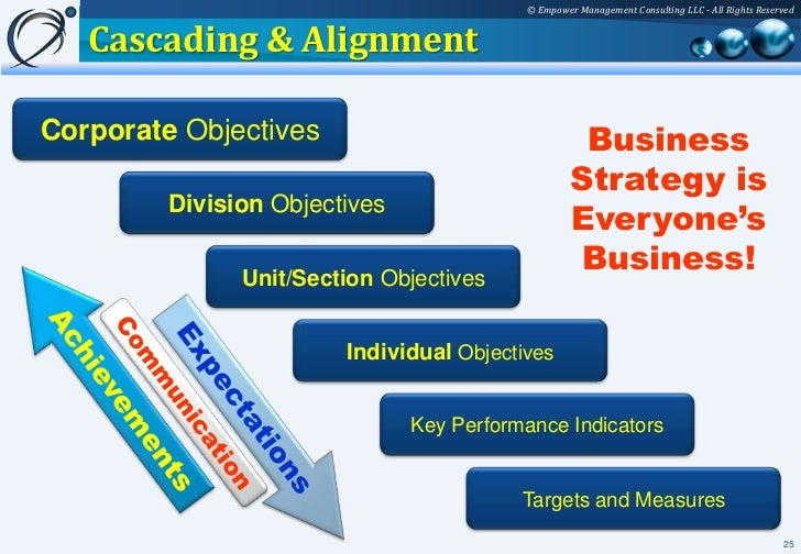 management and smart objectives