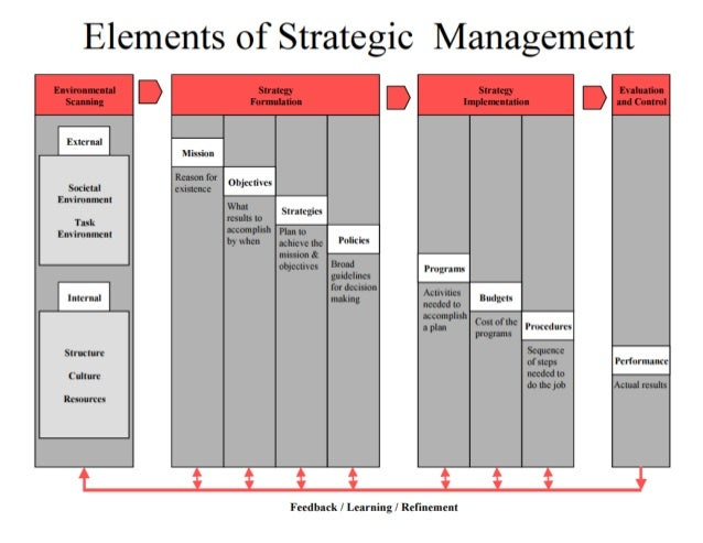 1 4/12/2005 © 2005 Phoenix Strategies Syndicate, LLC White Paper on Strategic Evaluation White Paper on Strategic Evaluati...