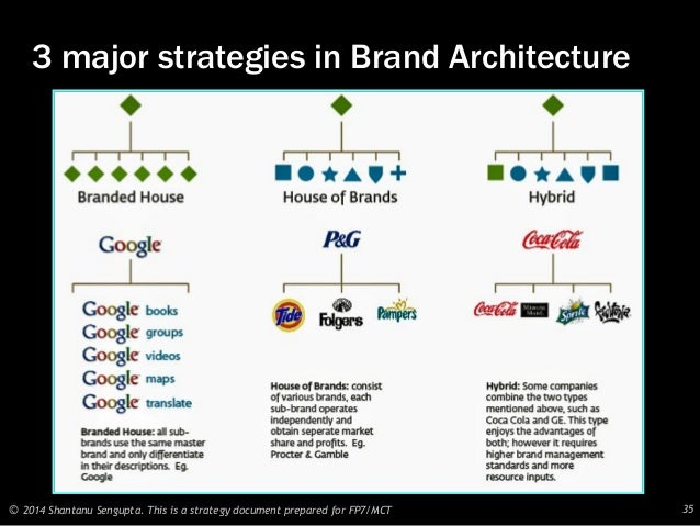 Creation of a Monolithic Brand
