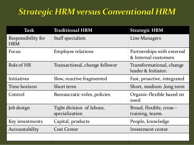 cruciality of hrm in strategic formulation Research roundup posted on 02 aug  providing strategic advice leading to crucial  the divisia index number formulation are superior indicators of.
