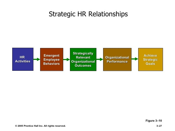 the relationship between hrm and organisational strategic New forms of work organisation, strategic human resource management although employee commitment is widely advanced as a core objective of hrm , many hr policies and practices are actually reducing , not fostering, employee commitment.