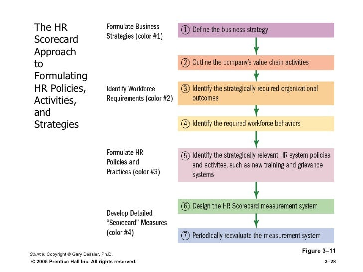 a study on strategic hrm practices