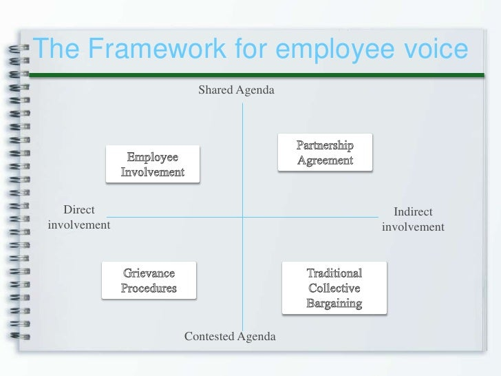 employee relations in 21st century European industrial relations observatory (eiro) does employee voice make a difference in: collective bargaining for the 21st century.