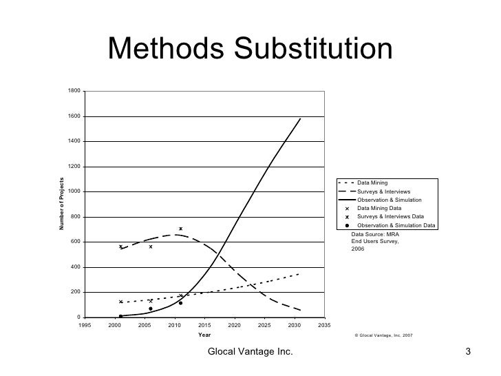 Substitution Analysis of Market/Marketing Research Methods and Media